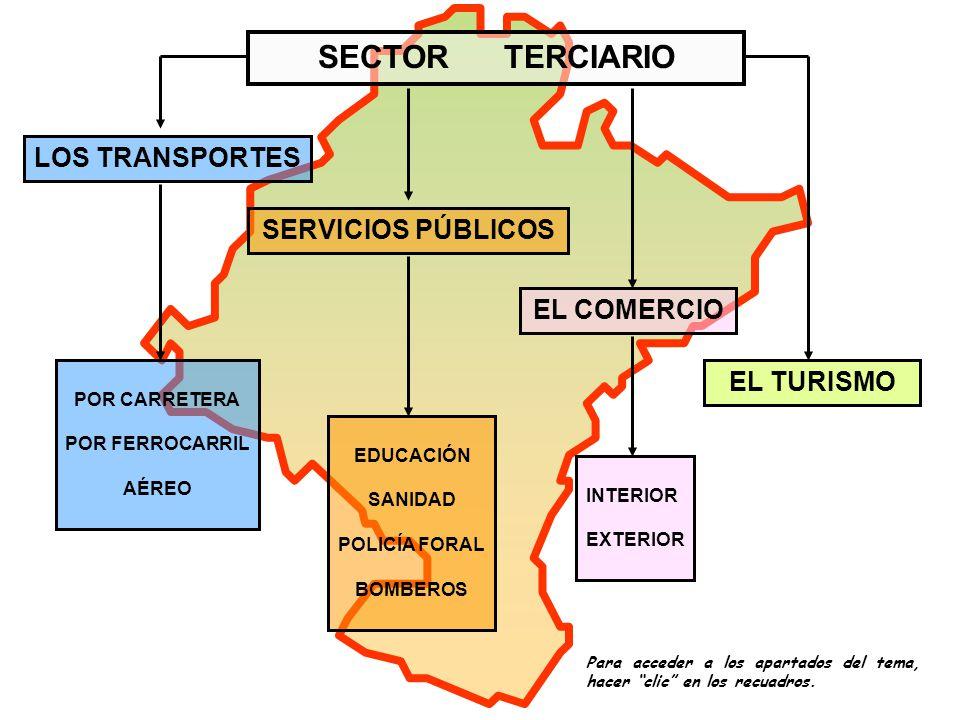 LOS TRANSPORTES EL COMERCIO EL TURISMO SERVICIOS PÚBLICOS POR CARRETERA POR FERROCARRIL AÉREO EDUCACIÓN SANIDAD POLICÍA FORAL BOMBEROS INTERIOR EXTERIOR Para acceder a los apartados del tema, hacer clic en los recuadros.