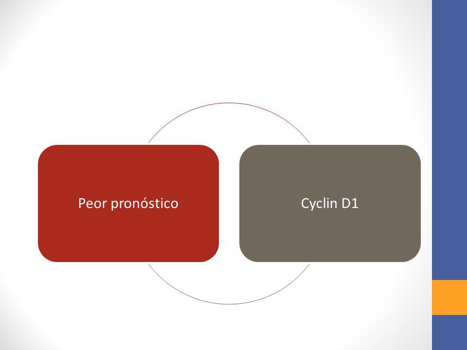 Peor pronósticoCyclin D1