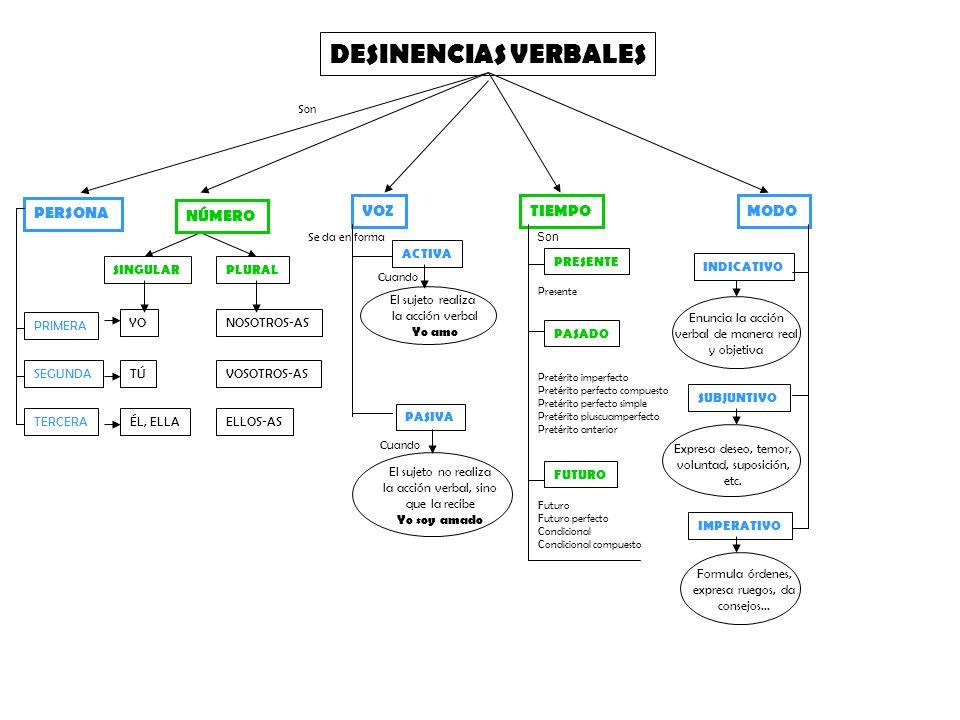 FORMAS VERBALES INFINITIVO FORMAS PERSONALES FORMAS NO PERSONALES No pueden utilizarse con pronombres Pueden utilizarse con pronombres PARTICIPIOGERUNDIO FORMAS SIMPLESFORMAS COMPUESTAS BEBEHEMOS BEBIDOBEBERBEBIDOBEBIENDO