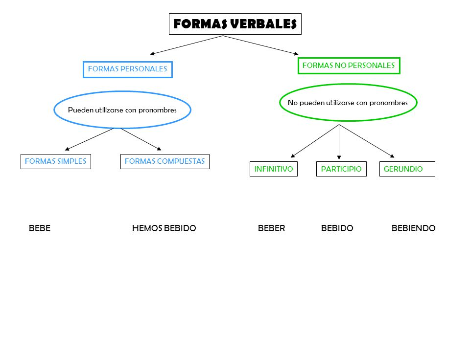 FORMAS VERBALES INFINITIVO FORMAS PERSONALES FORMAS NO PERSONALES No pueden utilizarse con pronombres Pueden utilizarse con pronombres PARTICIPIOGERUN