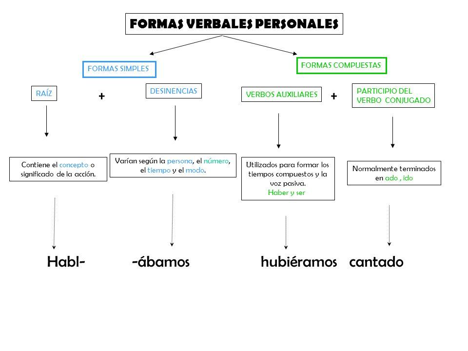 FORMAS VERBALES PERSONALES Utilizados para formar los tiempos compuestos y la voz pasiva. Haber y ser RAÍZ DESINENCIAS VERBOS AUXILIARES ++ Varían seg