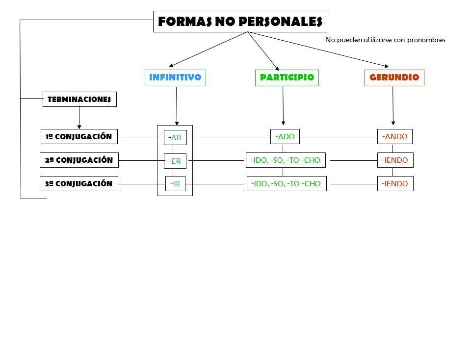 FORMAS NO PERSONALES INFINITIVOPARTICIPIOGERUNDIO TERMINACIONES 2ª CONJUGACIÓN 3ª CONJUGACIÓN 1ª CONJUGACIÓN -ADO-ANDO -ER -IR -IDO, -SO, -TO -CHO-IENDO -IDO, -SO, -TO -CHO -AR No pueden utilizarse con pronombres