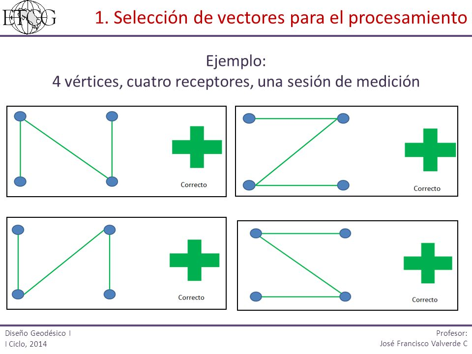 Diseño Geodésico I I Ciclo, 2014 Profesor: José Francisco Valverde C Ejemplo: 4 vértices, cuatro receptores, una sesión de medición 1.