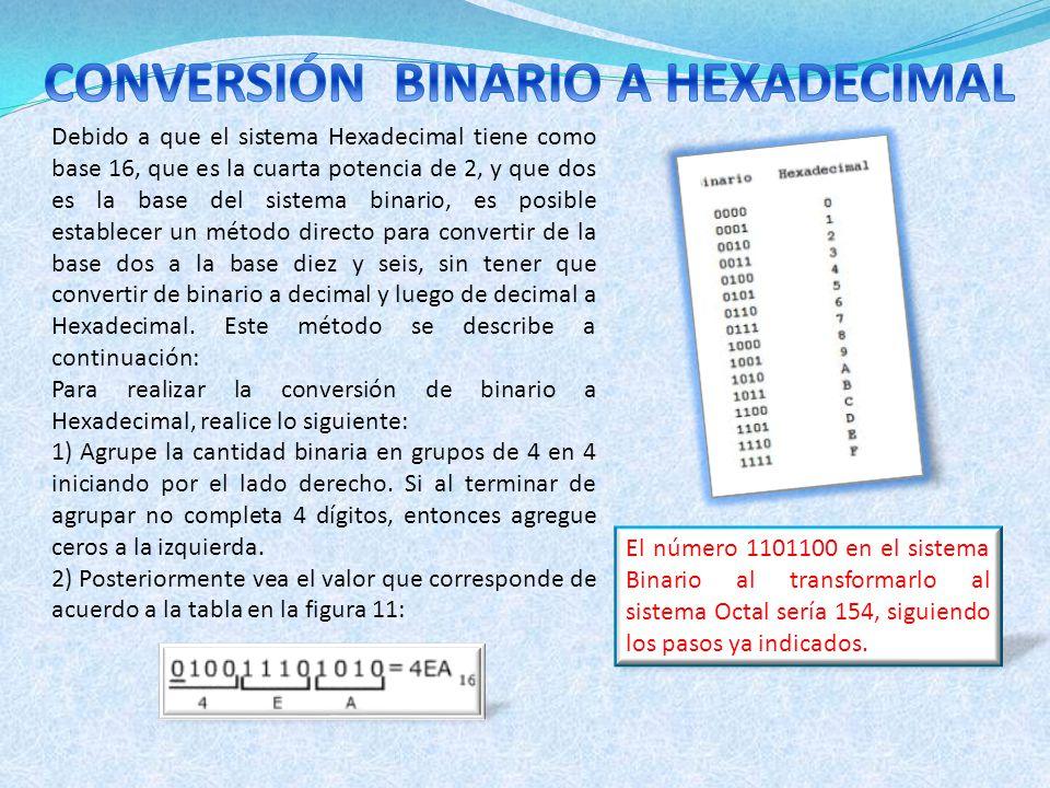 Debido a que el sistema Hexadecimal tiene como base 16, que es la cuarta potencia de 2, y que dos es la base del sistema binario, es posible establece