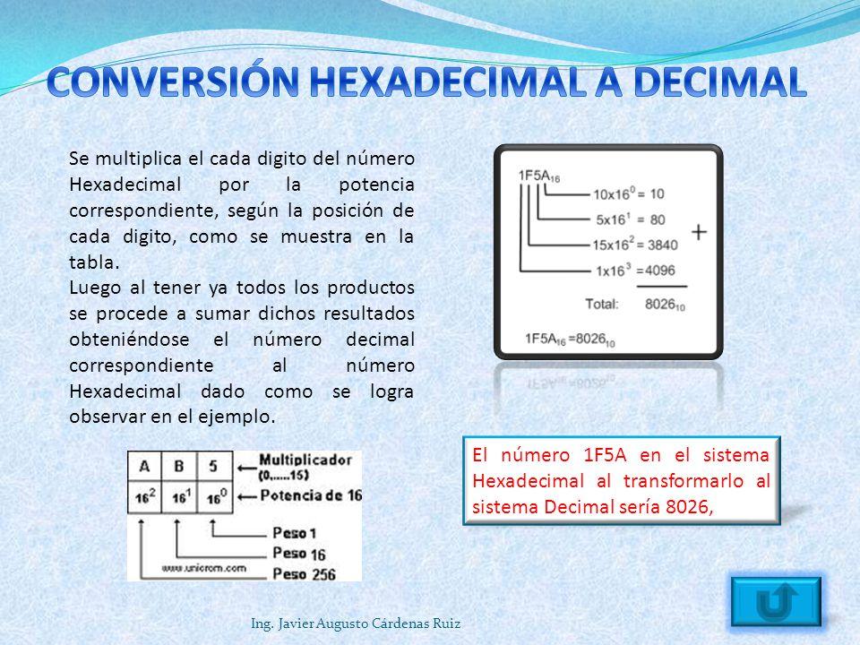 Ing. Javier Augusto Cárdenas Ruiz El número 1F5A en el sistema Hexadecimal al transformarlo al sistema Decimal sería 8026, Se multiplica el cada digit
