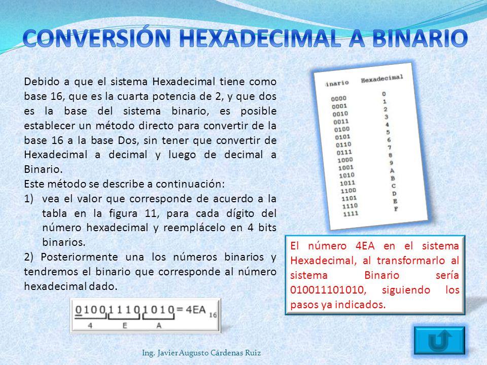 Ing. Javier Augusto Cárdenas Ruiz Debido a que el sistema Hexadecimal tiene como base 16, que es la cuarta potencia de 2, y que dos es la base del sis