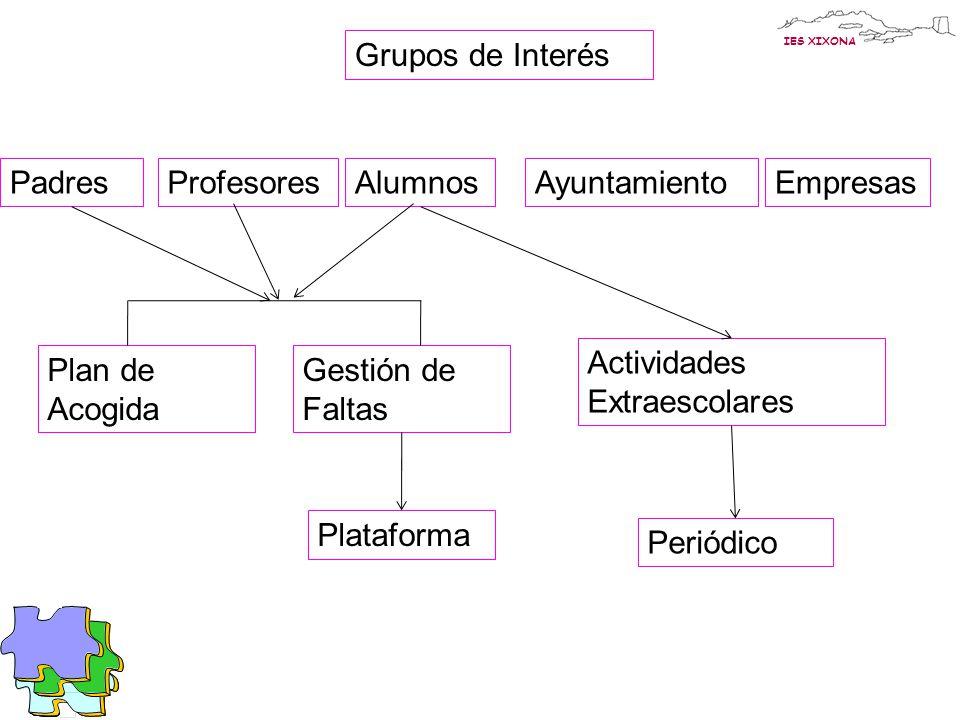 IES XIXONA Grupos de Interés EmpresasAyuntamientoPadresProfesoresAlumnos Plan de Acogida Gestión de Faltas Actividades Extraescolares Periódico Plataforma