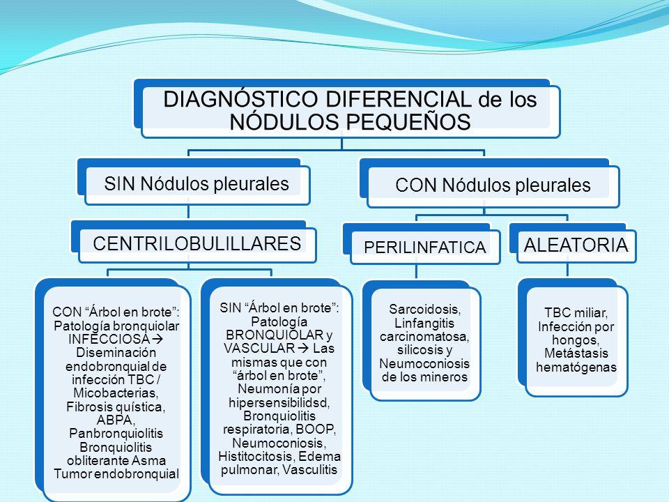 DIAGNÓSTICO DIFERENCIAL de los NÓDULOS PEQUEÑOS SIN Nódulos pleurales CENTRILOBULILLARES CON Árbol en brote: Patología bronquiolar INFECCIOSA Disemina