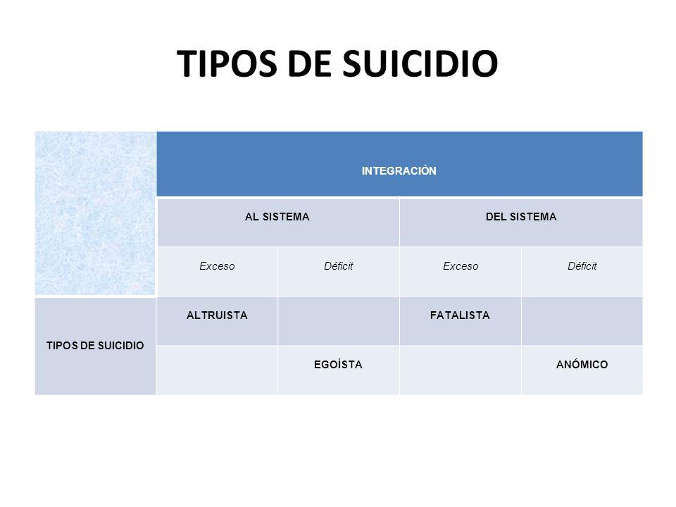 TIPOS DE SUICIDIO INTEGRACIÓN AL SISTEMADEL SISTEMA ExcesoDéficitExcesoDéficit TIPOS DE SUICIDIO ALTRUISTAFATALISTA EGOÍSTAANÓMICO