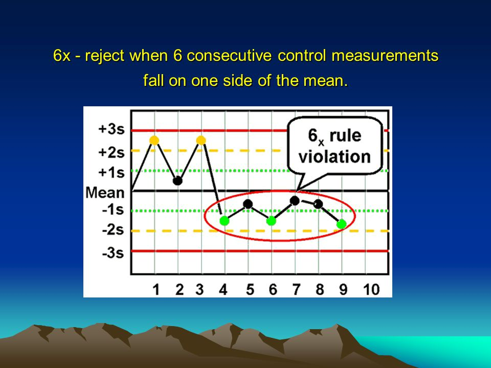 6x - reject when 6 consecutive control measurements fall on one side of the mean. 6x - reject when 6 consecutive control measurements fall on one side