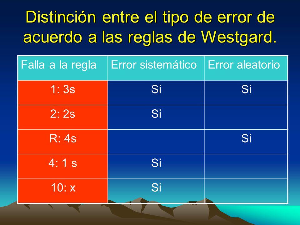 Distinción entre el tipo de error de acuerdo a las reglas de Westgard. Falla a la reglaError sistemáticoError aleatorio 1: 3sSi 2: 2sSi R: 4sSi 4: 1 s