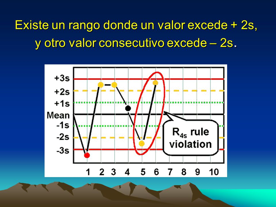 Existe un rango donde un valor excede + 2s, y otro valor consecutivo excede – 2s.