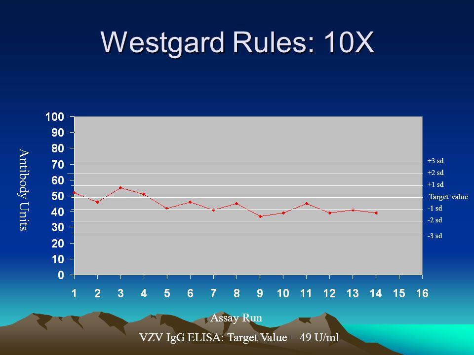 Distinción entre el tipo de error de acuerdo a las reglas de Westgard.