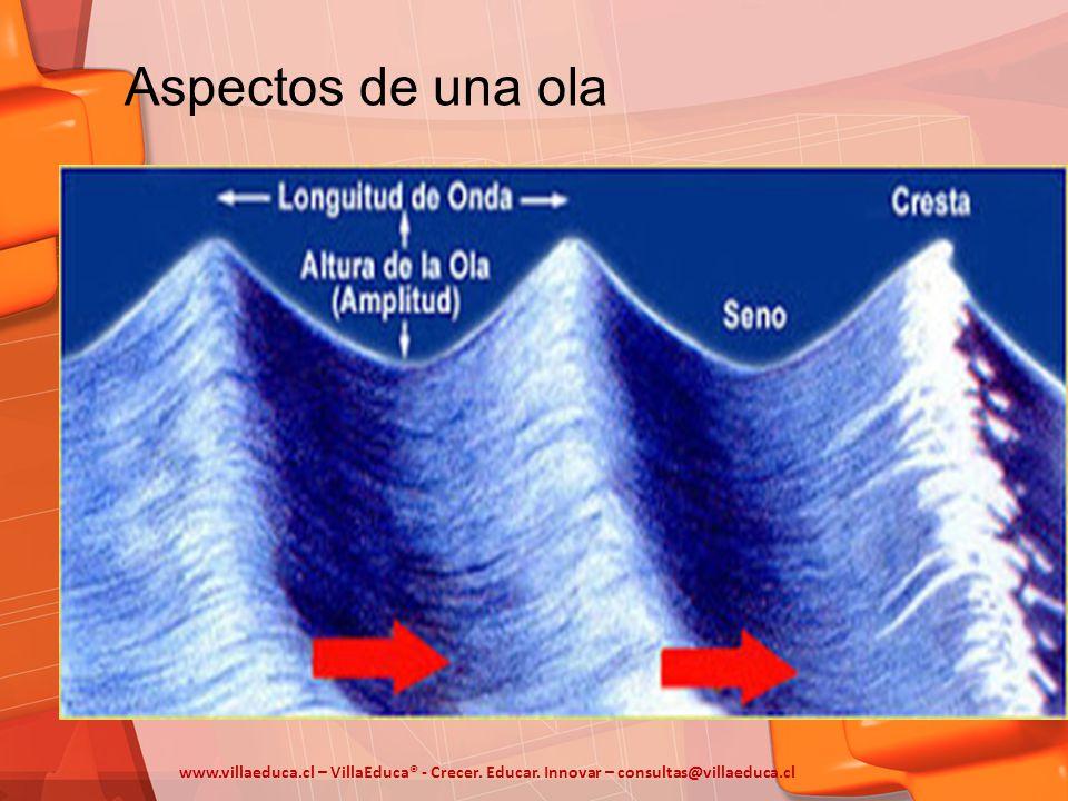 Aspectos de una ola www.villaeduca.cl – VillaEduca® - Crecer. Educar. Innovar – consultas@villaeduca.cl