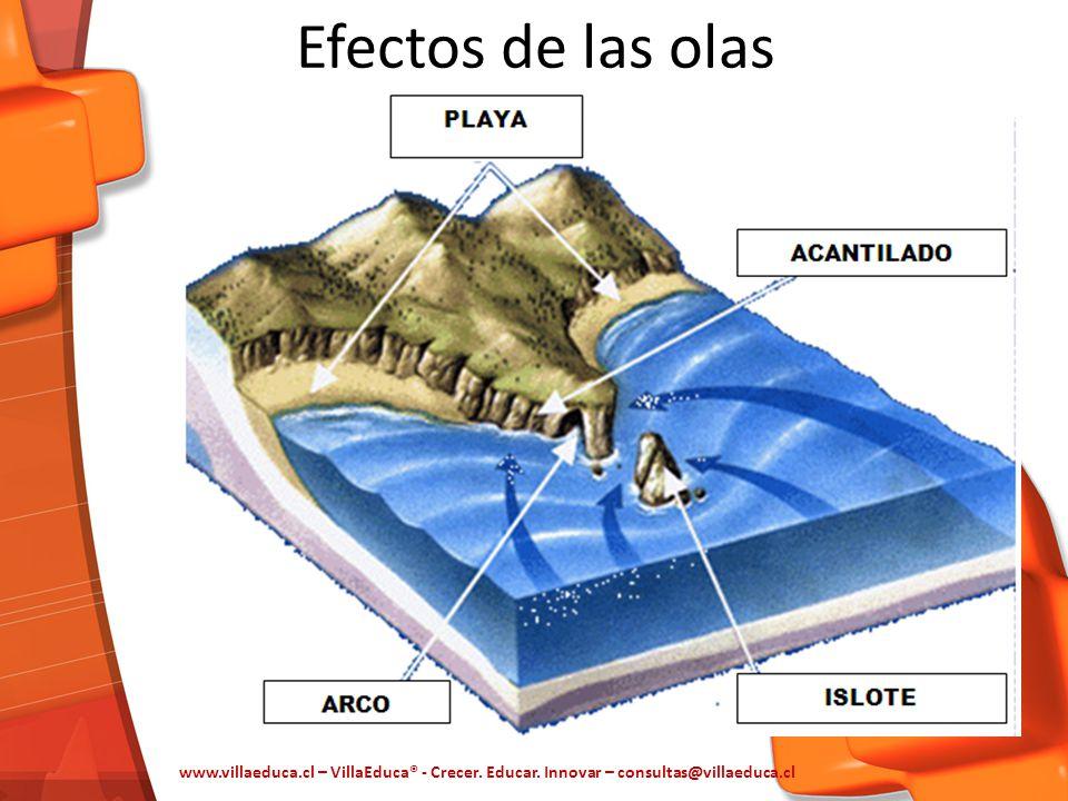 Efectos de las olas www.villaeduca.cl – VillaEduca® - Crecer. Educar. Innovar – consultas@villaeduca.cl