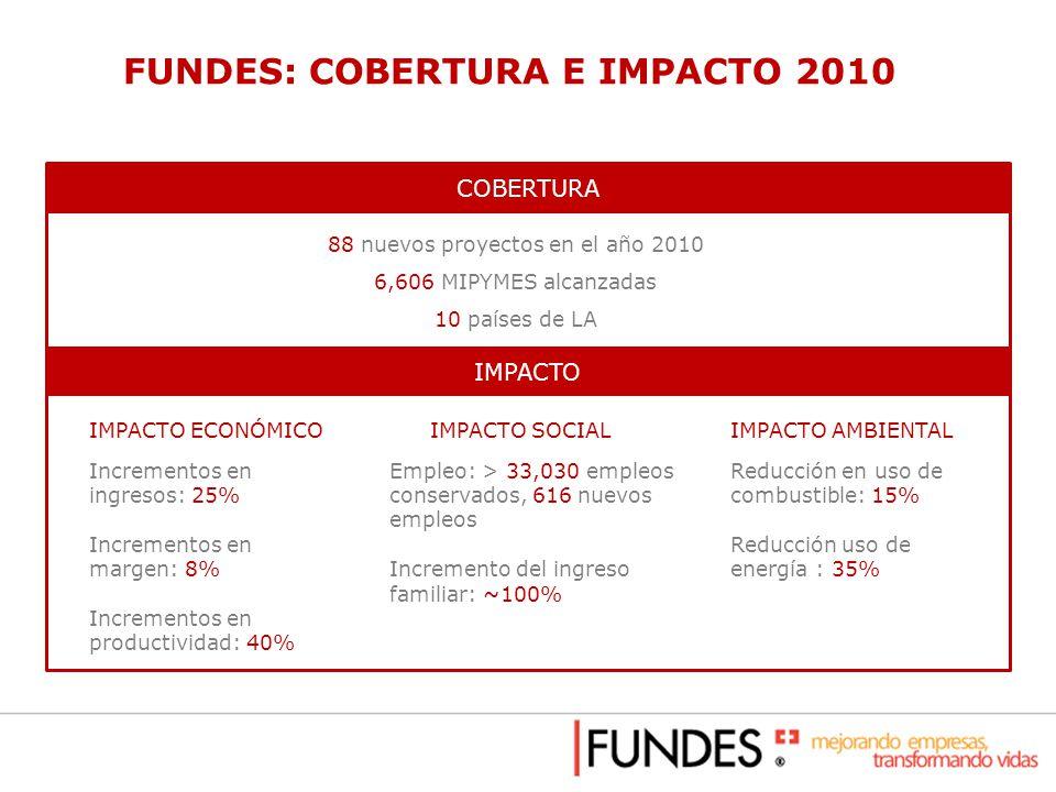 FUNDES: COBERTURA E IMPACTO 2010 COBERTURA 88 nuevos proyectos en el año 2010 6,606 MIPYMES alcanzadas 10 países de LA IMPACTO Incrementos en ingresos