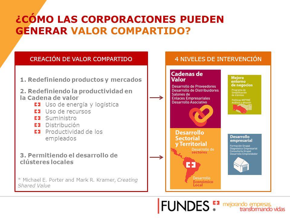 ¿CÓMO LAS CORPORACIONES PUEDEN GENERAR VALOR COMPARTIDO? CREACIÓN DE VALOR COMPARTIDO 1. Redefiniendo productos y mercados 2. Redefiniendo la producti