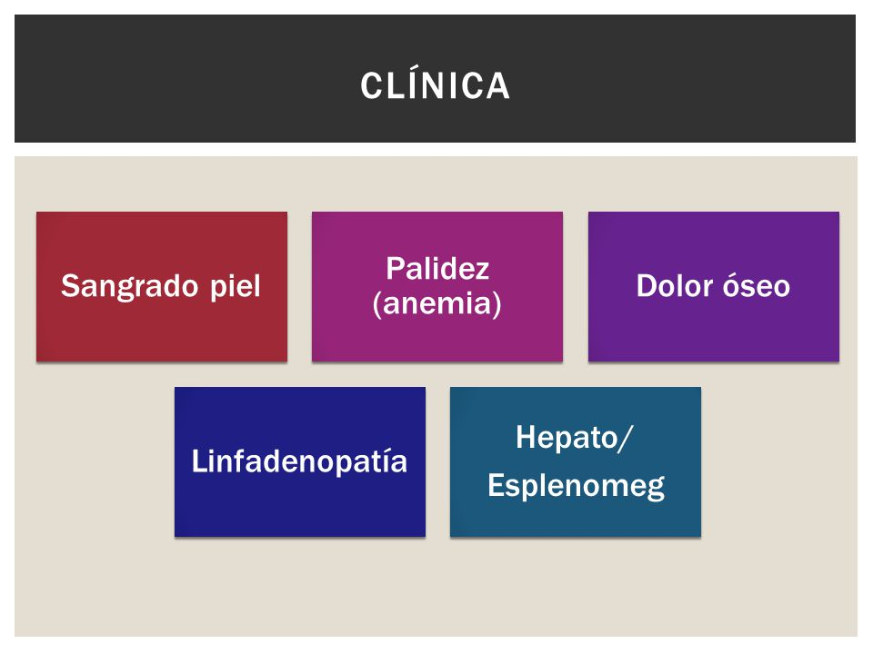 Sangrado piel Palidez (anemia) Dolor óseo Linfadenopatía Hepato/ Esplenomeg CLÍNICA