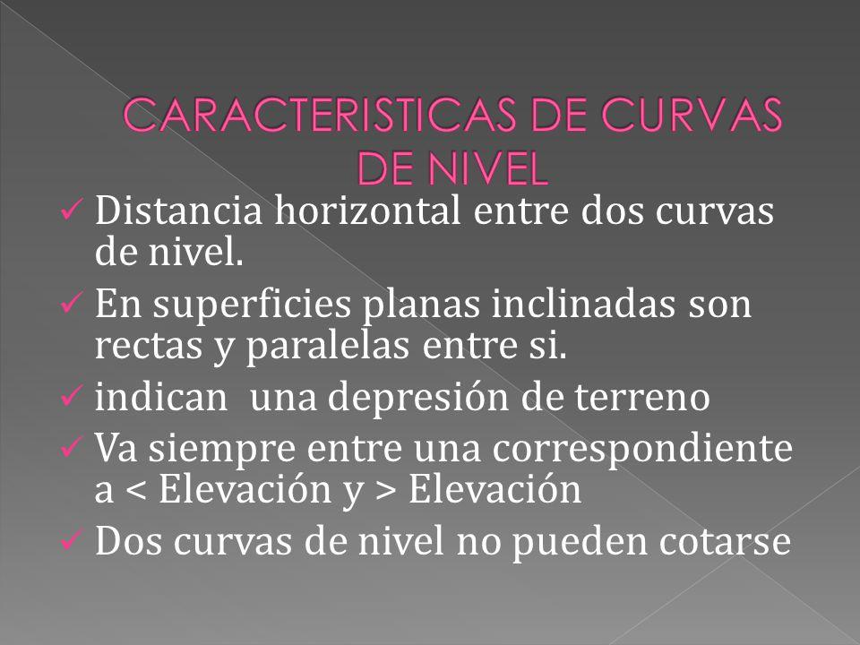 Distancia horizontal entre dos curvas de nivel. En superficies planas inclinadas son rectas y paralelas entre si. indican una depresión de terreno Va