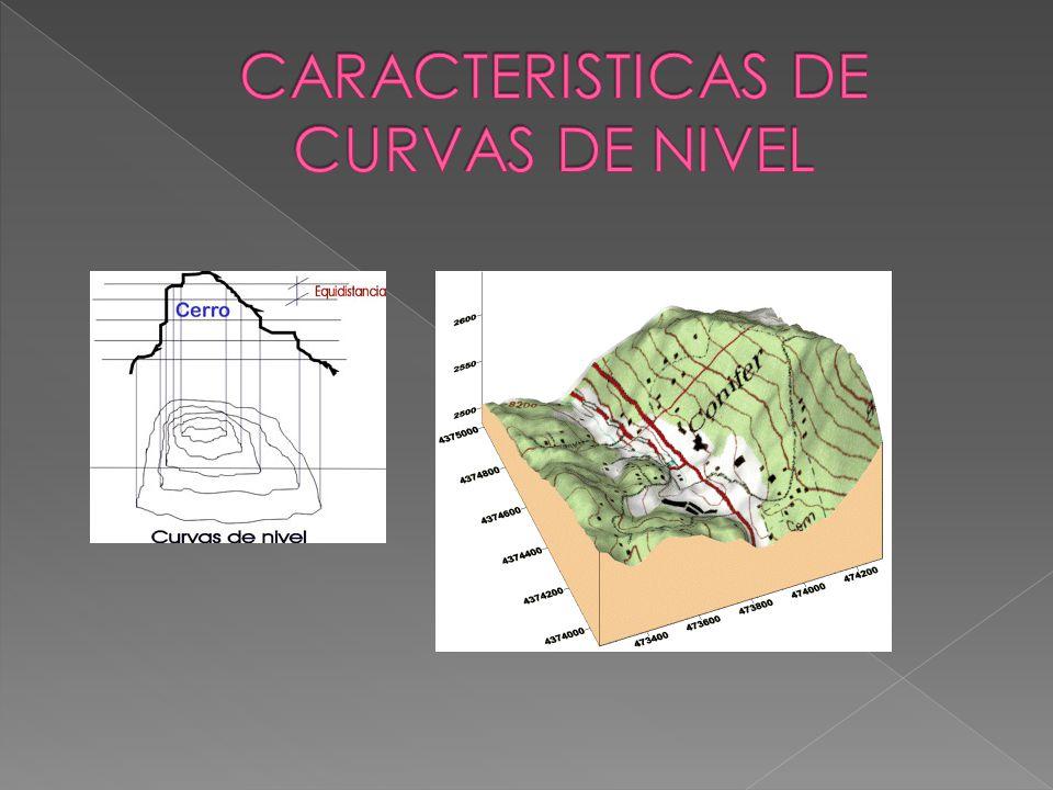 Curva clinográfica Curva de configuración Curva de depresión Curva de nivel Curva de pendiente general Curva hipsométrica Curva intercalada Curva maestra