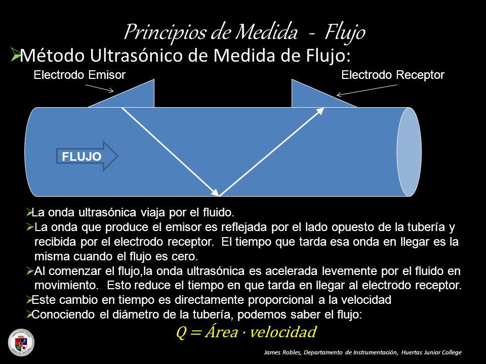 Principios de Medida - Flujo Método Ultrasónico de Medida de Flujo: James Robles, Departamento de Instrumentación, Huertas Junior College La onda ultr