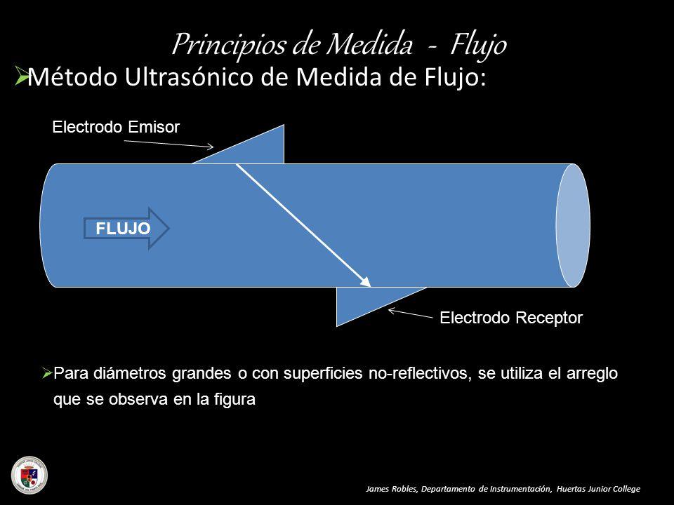 Principios de Medida - Flujo Método Ultrasónico de Medida de Flujo: James Robles, Departamento de Instrumentación, Huertas Junior College Para diámetr