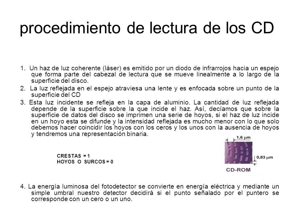 procedimiento de lectura de los CD 1.