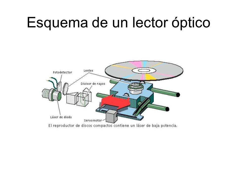 Esquema de un lector óptico