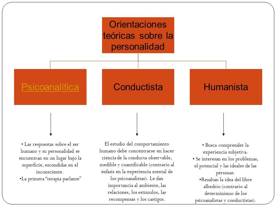 Orientaciones teóricas sobre la personalidad PsicoanalíticaConductistaHumanista Las respuestas sobre el ser humano y su personalidad se encuentran en