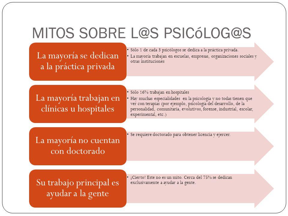 MITOS SOBRE L@S PSICóLOG@S Sólo 1 de cada 3 psicólogos se dedica a la práctica privada. La mayoría trabajan en escuelas, empresas, organizaciones soci