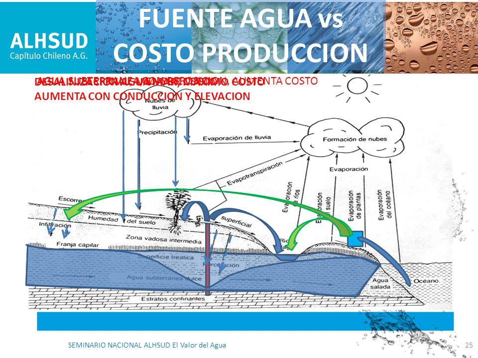 FUENTE AGUA vs COSTO PRODUCCION AGUA SUPERFICIAL, MENOR COSTOAGUA SUBTERRANEA, MAYOR COSTO AGUA SUBTERRANEA CON REPOSICION, AUMENTA COSTO DESALINIZACI