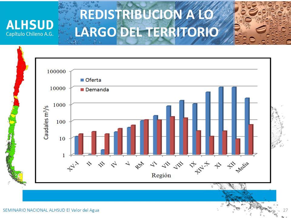 27SEMINARIO NACIONAL ALHSUD El Valor del Agua REDISTRIBUCION A LO LARGO DEL TERRITORIO