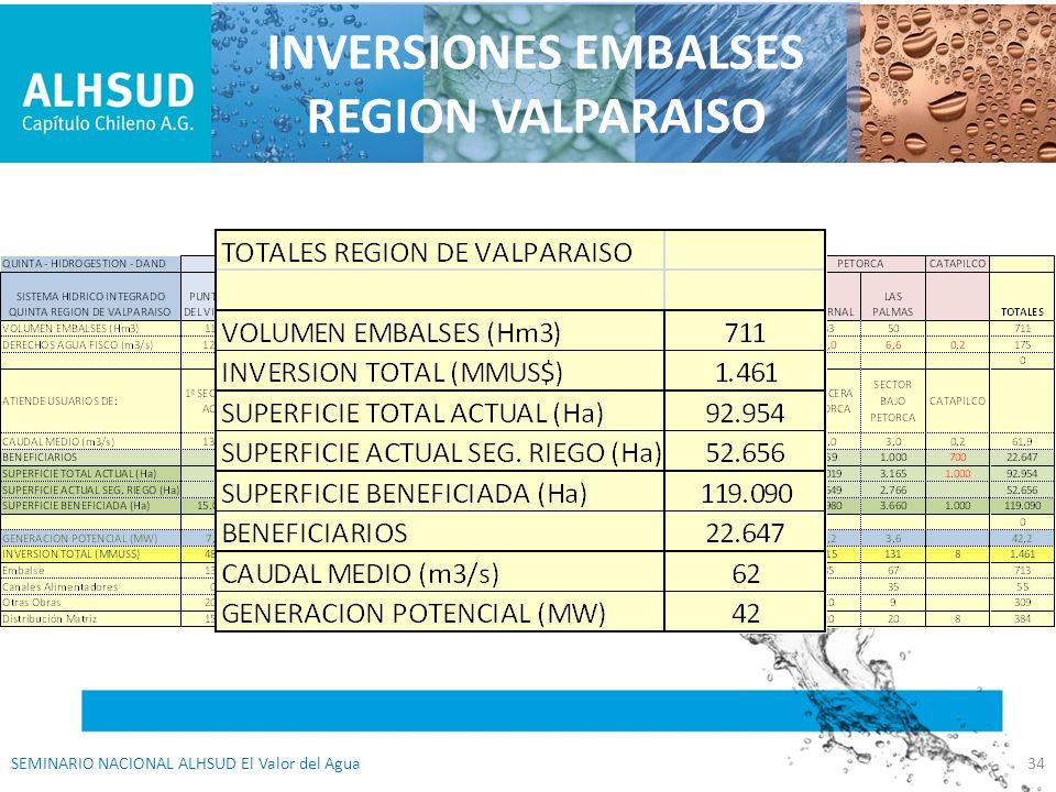 INVERSIONES EMBALSES REGION VALPARAISO SEMINARIO NACIONAL ALHSUD El Valor del Agua34