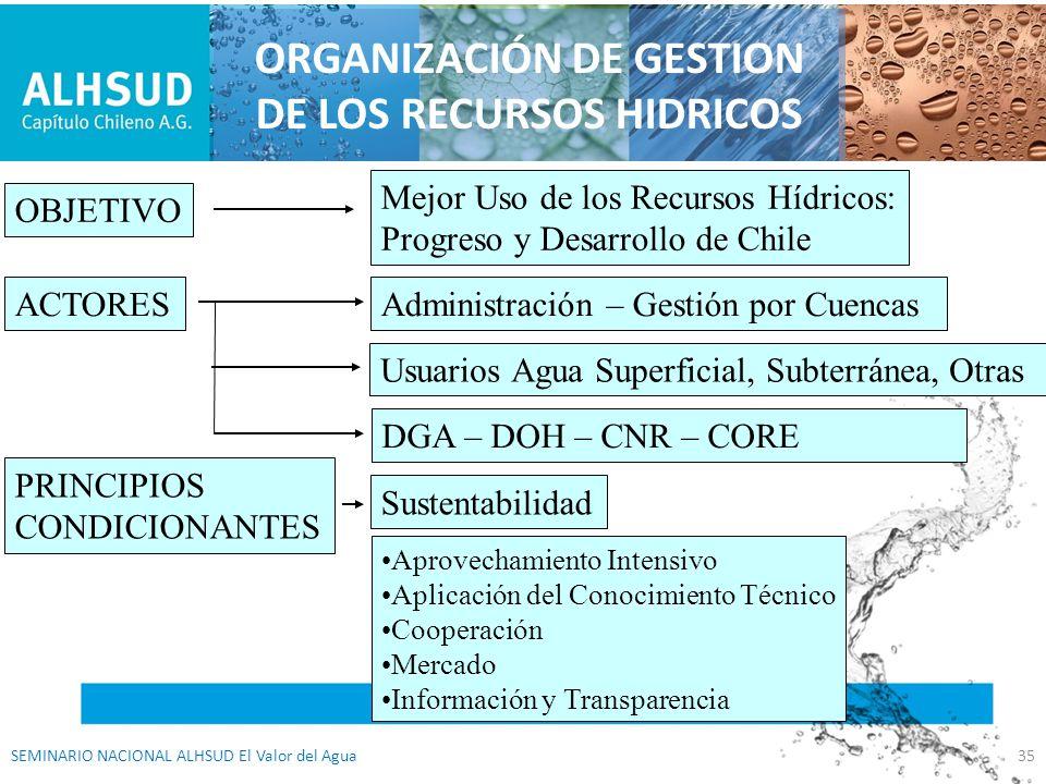 ORGANIZACIÓN DE GESTION DE LOS RECURSOS HIDRICOS OBJETIVO Mejor Uso de los Recursos Hídricos: Progreso y Desarrollo de Chile ACTORESAdministración – G
