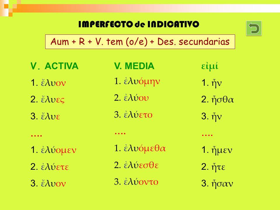 IMPERFECTO de INDICATIVO V. ACTIVA 1.λυον 2.λυες 3.λυε …. 1.λομεν 2.λετε 3.λυον V. MEDIA 1. λυμην 2. λου 3. λετο …. 1. λυμεθα 2. λεσθε 3. λοντο εμ 1.