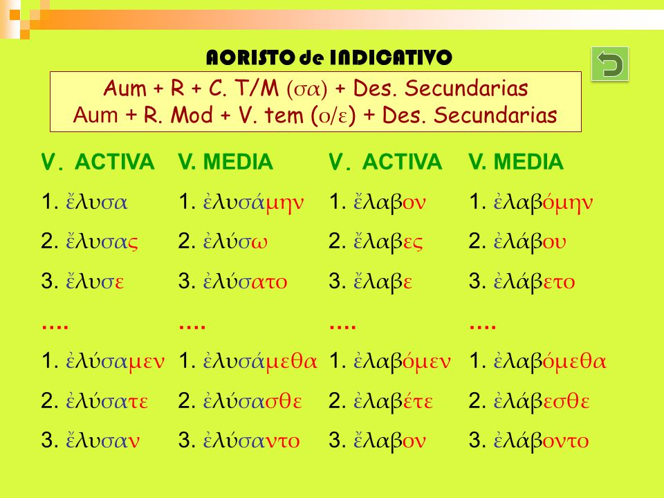 AORISTO de INDICATIVO V. ACTIVA 1.λυσα 2.λυσας 3.λυσε …. 1.λσαμεν 2.λσατε 3.λυσαν V. MEDIA 1.λυσμην 2.λσω 3.λσατο …. 1.λυσμεθα 2.λσασθε 3.λσαντο Aum +