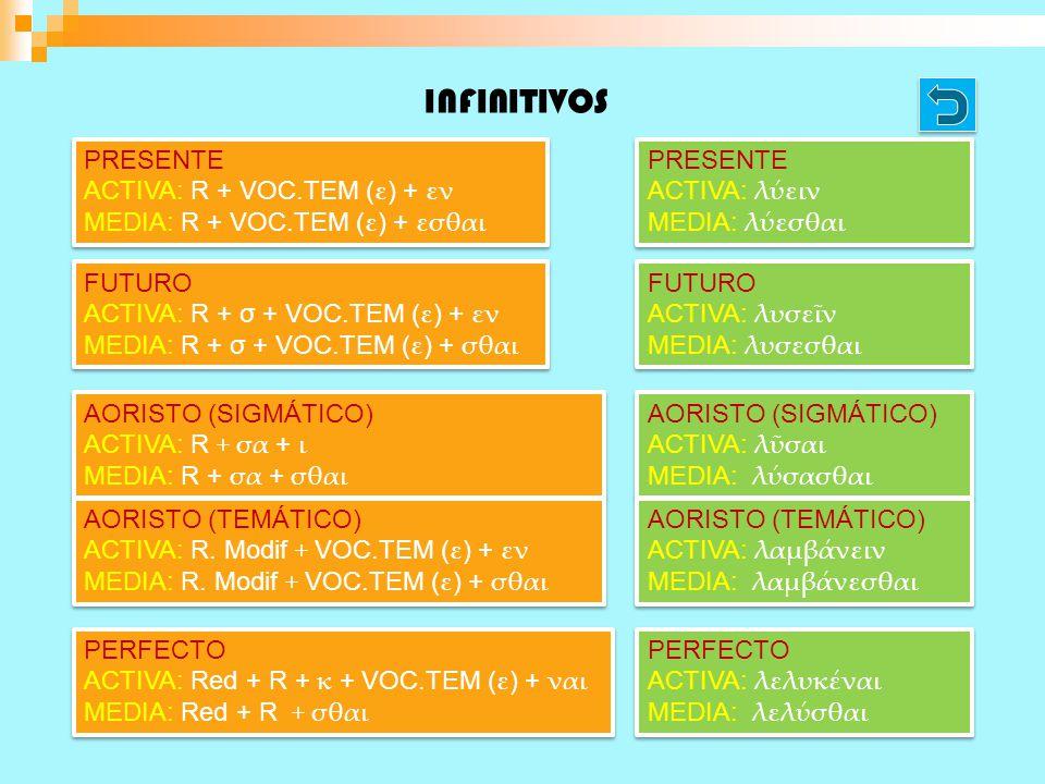 INFINITIVOS PRESENTE ACTIVA: R + VOC.TEM ( ε ) + εν MEDIA: R + VOC.TEM ( ε ) + εσθαι PRESENTE ACTIVA: R + VOC.TEM ( ε ) + εν MEDIA: R + VOC.TEM ( ε ) + εσθαι FUTURO ACTIVA: R + σ + VOC.TEM ( ε ) + εν MEDIA: R + σ + VOC.TEM ( ε ) + σθαι FUTURO ACTIVA: R + σ + VOC.TEM ( ε ) + εν MEDIA: R + σ + VOC.TEM ( ε ) + σθαι PERFECTO ACTIVA: Red + R + κ + VOC.TEM ( ε ) + ναι MEDIA: Red + R + σθαι PERFECTO ACTIVA: Red + R + κ + VOC.TEM ( ε ) + ναι MEDIA: Red + R + σθαι AORISTO (SIGMÁTICO) ACTIVA: R + σα + ι MEDIA: R + σα + σθαι AORISTO (SIGMÁTICO) ACTIVA: R + σα + ι MEDIA: R + σα + σθαι AORISTO (TEMÁTICO) ACTIVA: R.