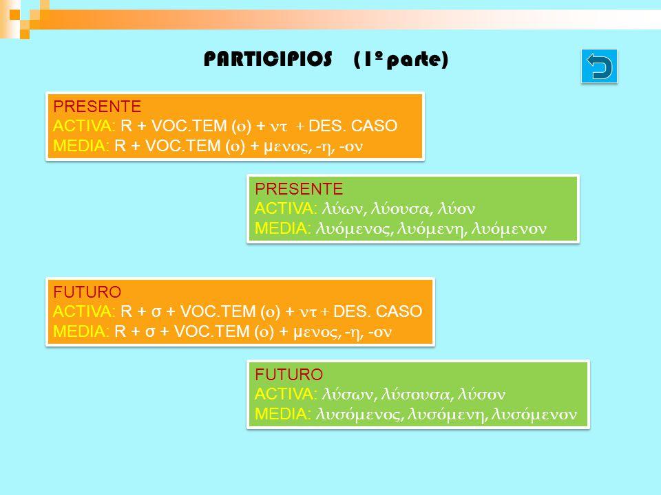 PARTICIPIOS (1º parte) PRESENTE ACTIVA: R + VOC.TEM ( o ) + ντ + DES. CASO MEDIA: R + VOC.TEM ( o ) + μ ενος, -η, -ον PRESENTE ACTIVA: R + VOC.TEM ( o