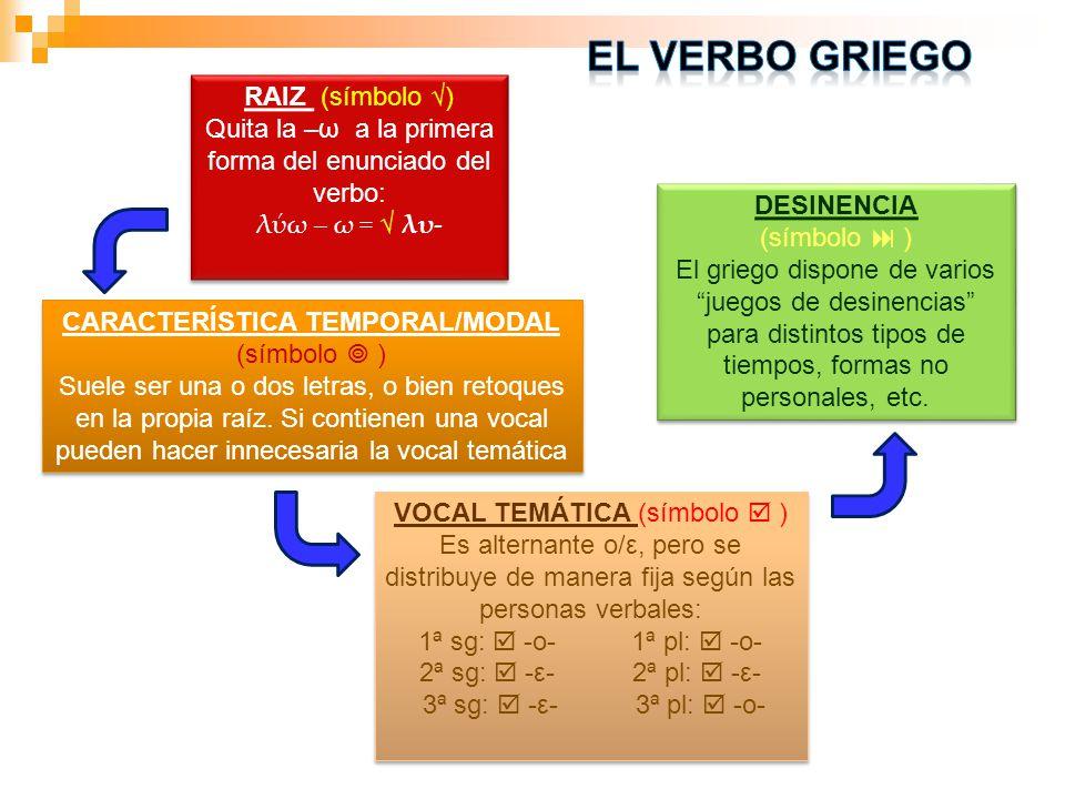 RAIZ (símbolo ) Quita la –ω a la primera forma del enunciado del verbo: λω – ω = λυ- RAIZ (símbolo ) Quita la –ω a la primera forma del enunciado del verbo: λω – ω = λυ- VOCAL TEMÁTICA (símbolo ) Es alternante ο/ε, pero se distribuye de manera fija según las personas verbales: 1ª sg: -o-1ª pl: -o- 2ª sg: -ε-2ª pl: -ε- 3ª sg: -ε- 3ª pl: -ο- VOCAL TEMÁTICA (símbolo ) Es alternante ο/ε, pero se distribuye de manera fija según las personas verbales: 1ª sg: -o-1ª pl: -o- 2ª sg: -ε-2ª pl: -ε- 3ª sg: -ε- 3ª pl: -ο- CARACTERÍSTICA TEMPORAL/MODAL (símbolo ) Suele ser una o dos letras, o bien retoques en la propia raíz.