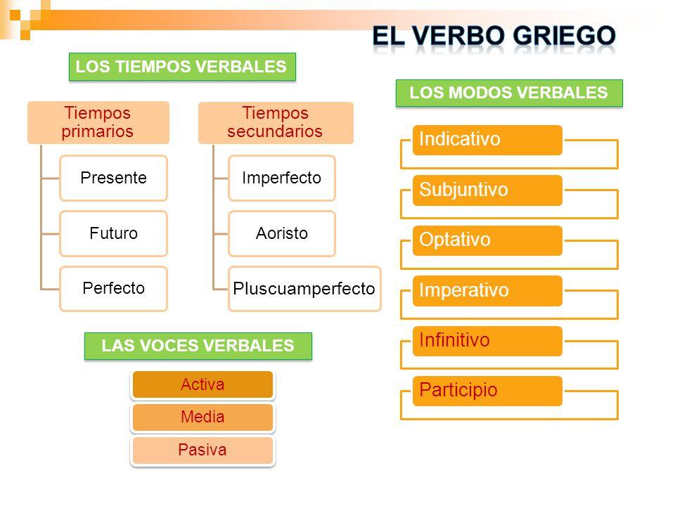 LOS TIEMPOS VERBALES Tiempos primarios PresenteFuturoPerfecto Tiempos secundarios ImperfectoAoristo Pluscuamperfecto LOS MODOS VERBALES IndicativoSubj