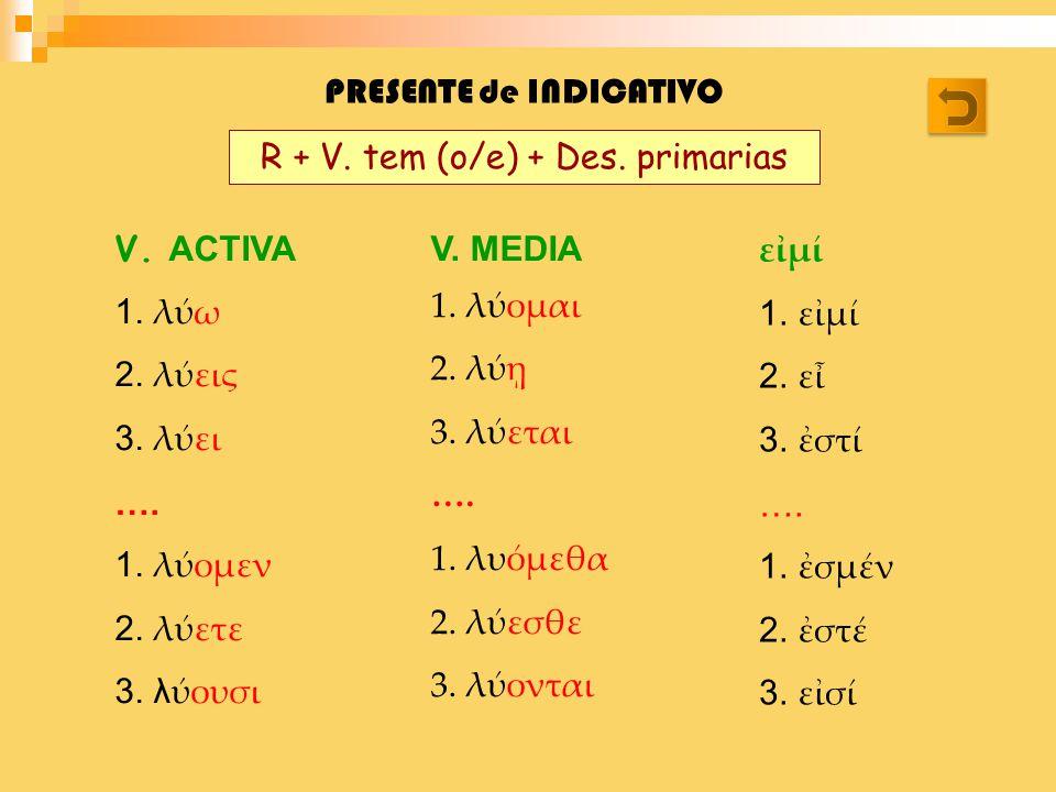 PRESENTE de INDICATIVO V. ACTIVA 1. λω 2. λεις 3. λει …. 1. λομεν 2. λετε 3. λουσι V. MEDIA 1. λομαι 2. λ 3. λεται …. 1. λυμεθα 2. λεσθε 3. λονται εμ