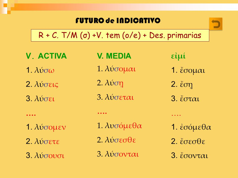 FUTURO de INDICATIVO V. ACTIVA 1. λσω 2. λσεις 3. λσει …. 1. λσομεν 2. λσετε 3. λσουσι V. MEDIA 1. λσομαι 2. λσ 3. λσεται …. 1. λυσμεθα 2. λσεσθε 3. λ