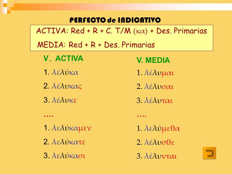 PERFECTO de INDICATIVO V. ACTIVA 1. λλκα 2. λλυκας 3. λλυκε …. 1. λελκαμεν 2. λελκατε 3. λελκασι V. MEDIA 1. λλυμαι 2. λλυσαι 3. λλυται …. 1. λελμεθα