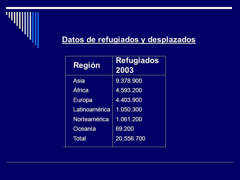 Datos de refugiados y desplazados Región Refugiados 2003 Asia9.378.900 África4.593.200 Europa4.403.900 Latinoamérica1.050.300 Norteamérica1.061.200 Oc