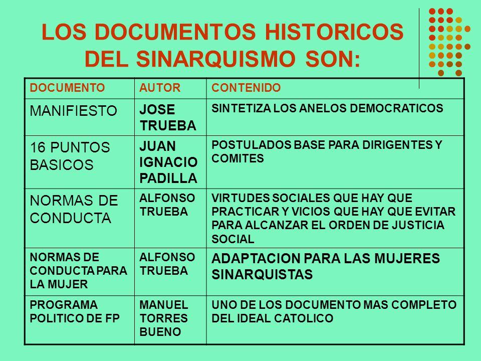 LOS DOCUMENTOS HISTORICOS DEL SINARQUISMO SON: DOCUMENTOAUTORCONTENIDO MANIFIESTO JOSE TRUEBA SINTETIZA LOS ANELOS DEMOCRATICOS 16 PUNTOS BASICOS JUAN