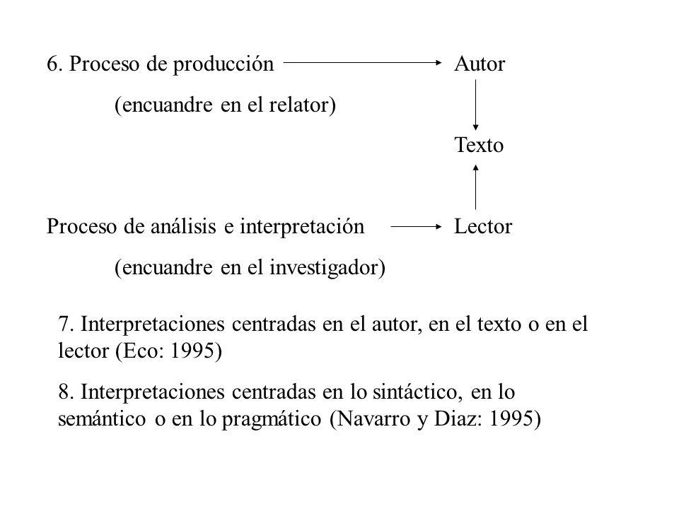 6. Proceso de producciónAutor (encuandre en el relator) Texto Proceso de análisis e interpretaciónLector (encuandre en el investigador) 7. Interpretac