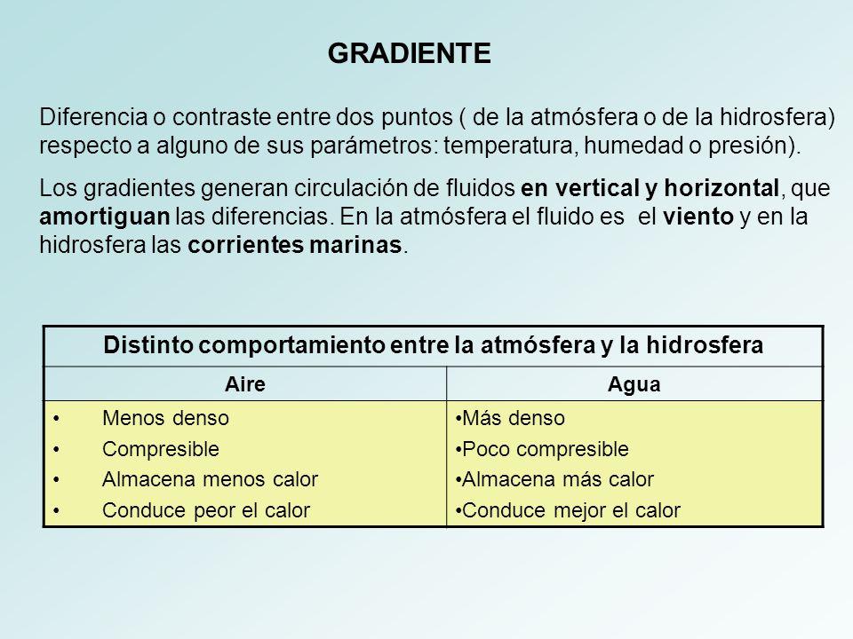 ELEMENTOS CONSTITUYENTES DE LA ATMÓSFERA
