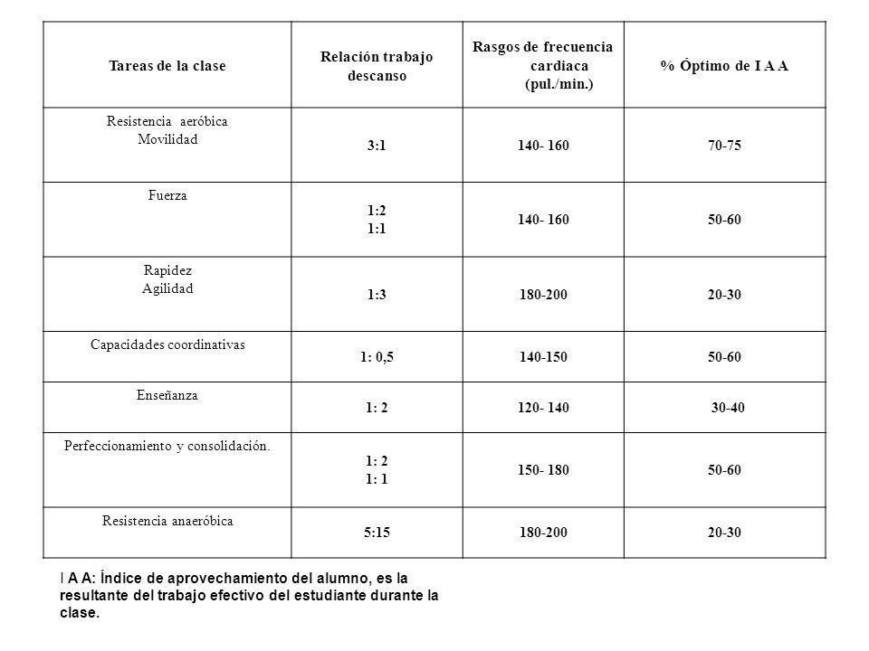 Tareas de la clase Relación trabajo descanso Rasgos de frecuencia cardiaca (pul./min.) % Óptimo de I A A Resistencia aeróbica Movilidad 3:1140- 16070-