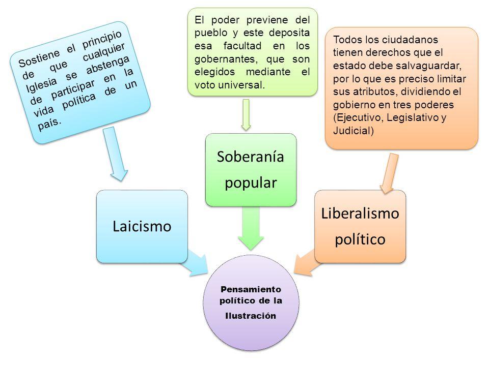 Pensamiento político de la Ilustración Laicismo Soberanía popular Liberalismo político Sostiene el principio de que cualquier Iglesia se abstenga de participar en la vida política de un país.