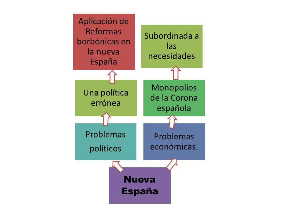 Una política errónea Monopolios de la Corona española Problemas políticos Problemas económicas.
